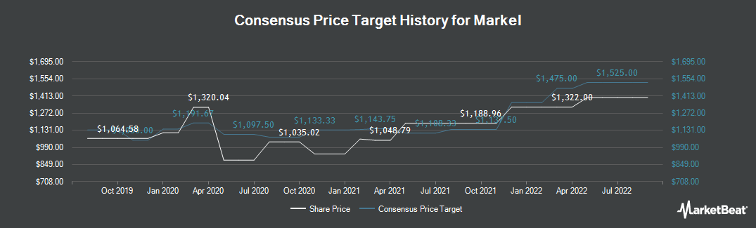 Price Target History for Markel Corporation (NYSE:MKL)
