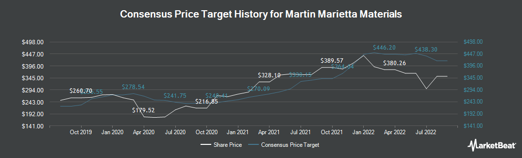 Price Target History for Martin Marietta Materials (NYSE:MLM)
