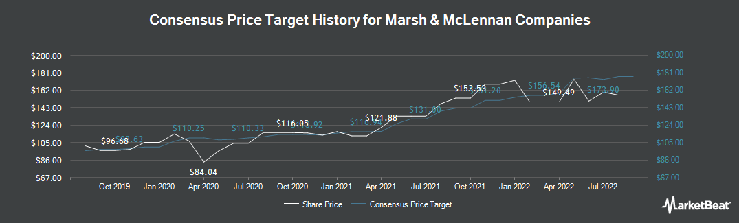 Price Target History for Marsh & McLennan Companies (NYSE:MMC)