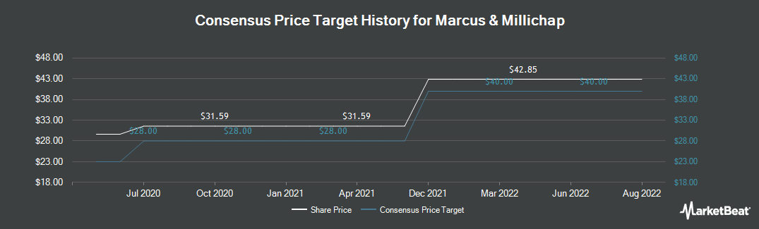 Price Target History for Marcus & Millichap (NYSE:MMI)