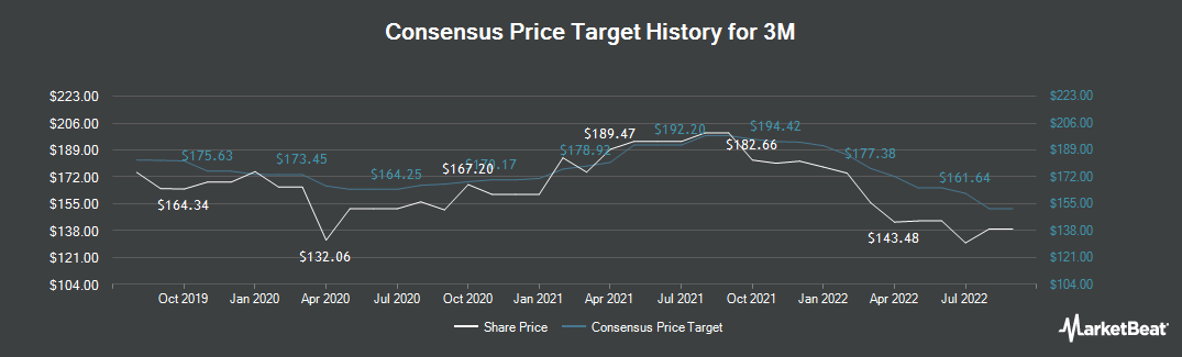 Price Target History for 3M (NYSE:MMM)