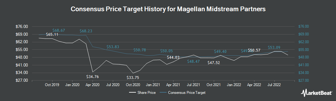 Price Target History for Magellan Midstream Partners (NYSE:MMP)