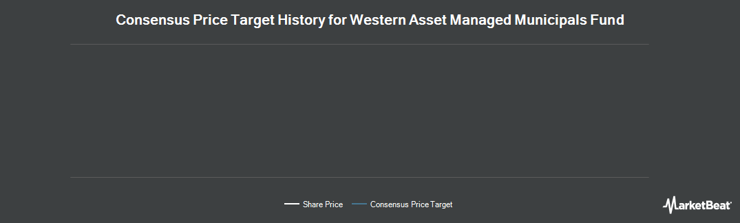 Price Target History for Western Asset Managed Municipals Fund (NYSE:MMU)