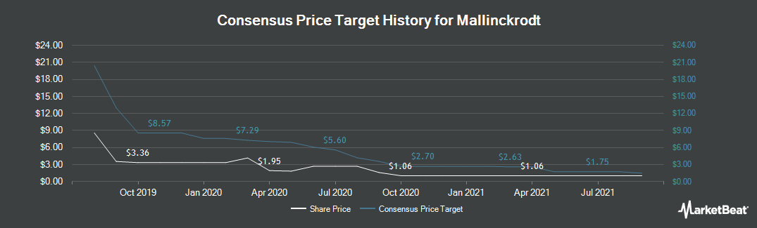 Price Target History for Mallinckrodt (NYSE:MNK)