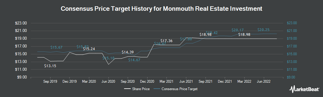 Price Target History for Monmouth R.E. Inv. (NYSE:MNR)