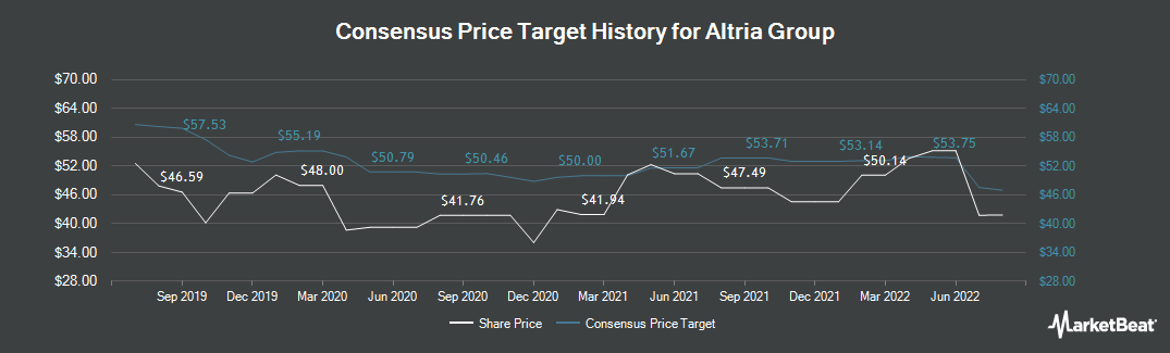 Price Target History for Altria (NYSE:MO)