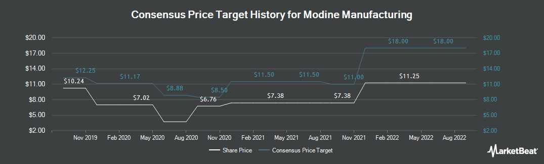 Price Target History for Modine Manufacturing (NYSE:MOD)