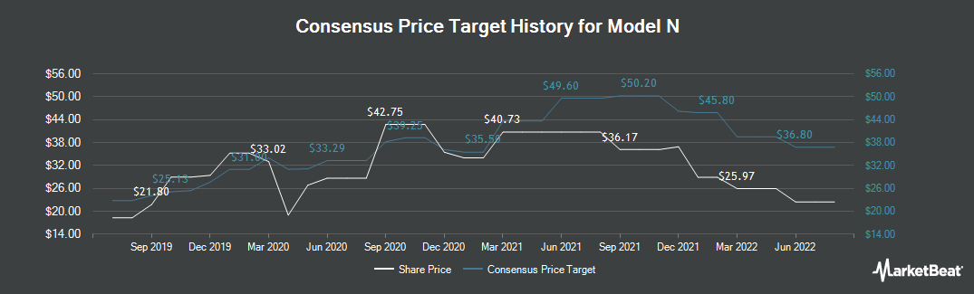 Price Target History for Model N (NYSE:MODN)