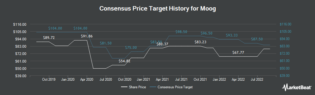 Price Target History for Moog (NYSE:MOG.A)