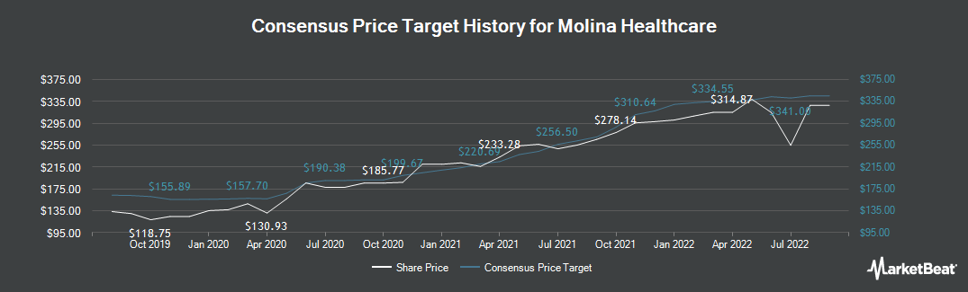 Price Target History for Molina Healthcare (NYSE:MOH)
