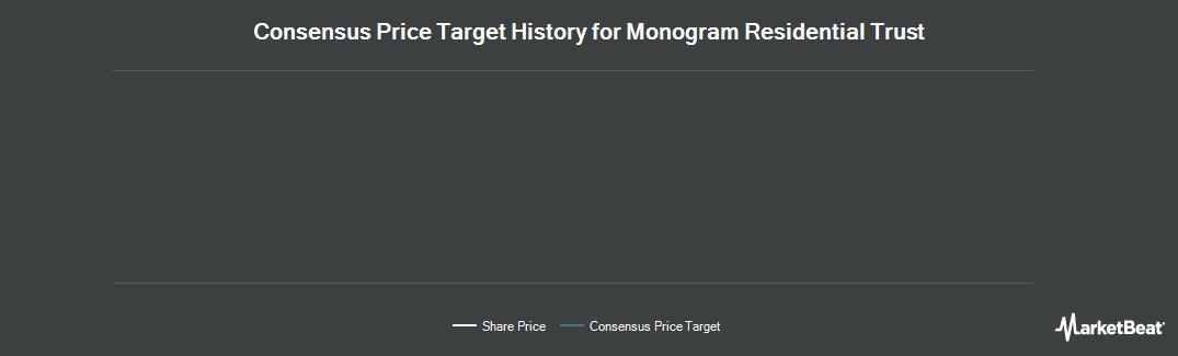 Price Target History for Monogram Residential Trust (NYSE:MORE)