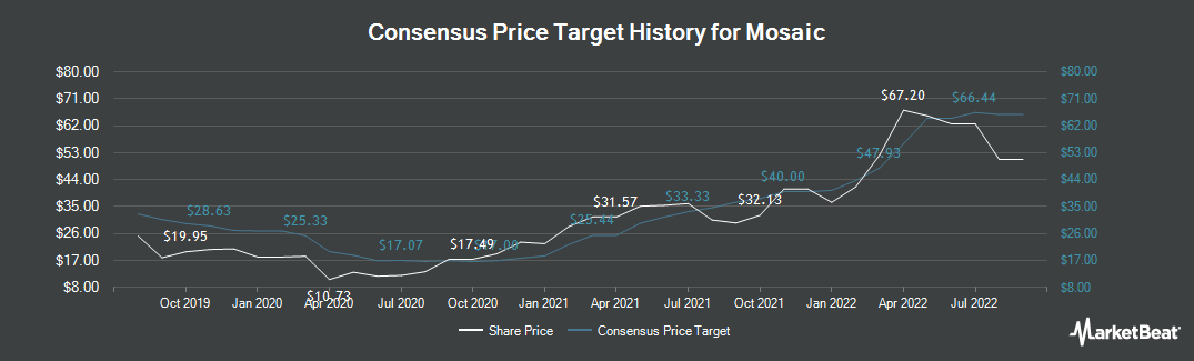 Price Target History for The Mosaic (NYSE:MOS)