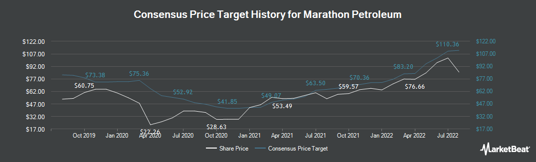 Price Target History for Marathon Petroleum (NYSE:MPC)
