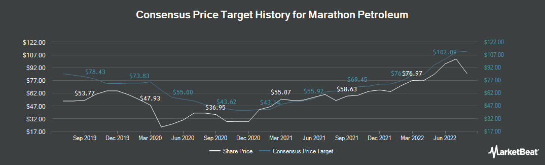 Price Target History for Marathon Petroleum Corporation (NYSE:MPC)