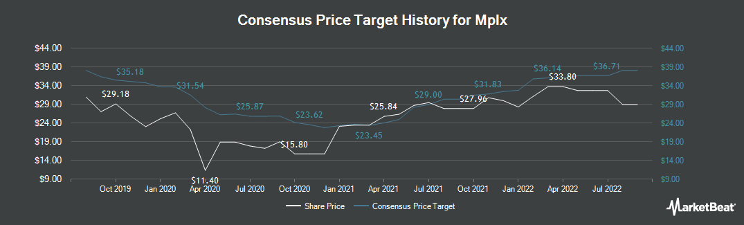 Price Target History for MPLX LP (NYSE:MPLX)