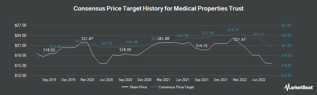 Price Target History for Medical Properties Trust (NYSE:MPW)