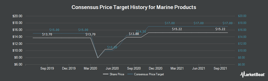 Price Target History for Marine Products (NYSE:MPX)