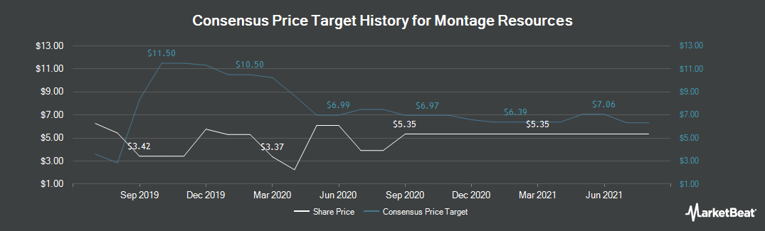 Price Target History for Mindray Medical International (NYSE:MR)