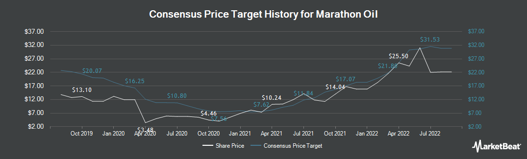 Price Target History for Marathon Oil (NYSE:MRO)