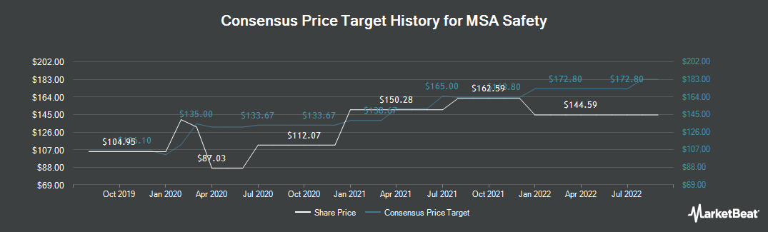 Price Target History for Mine Safety Appliances (NYSE:MSA)