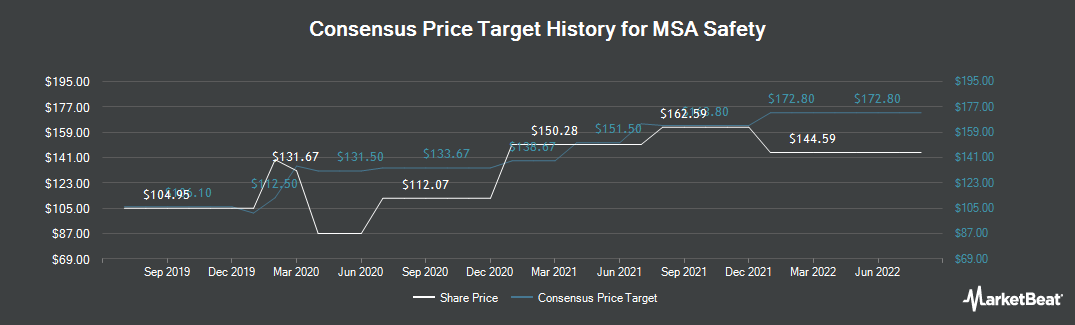 Price Target History for MSA Safety Incorporporated (NYSE:MSA)