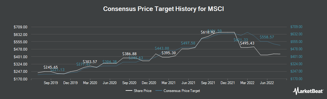 Price Target History for MSCI (NYSE:MSCI)