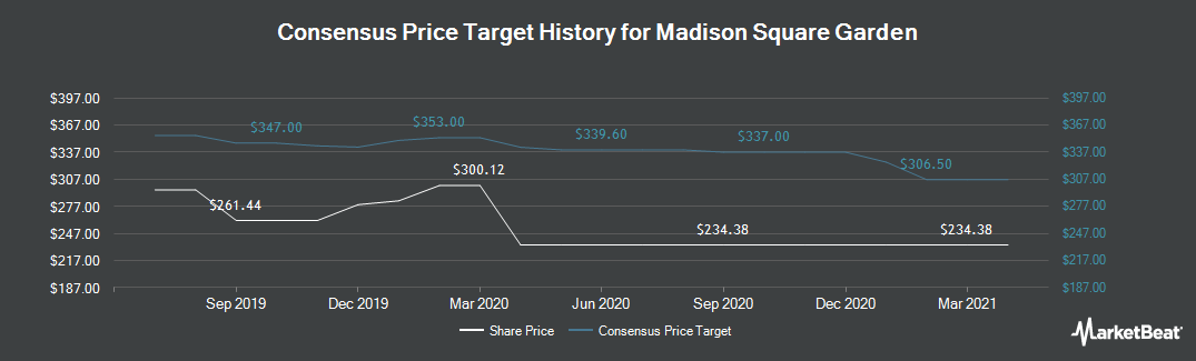 Price Target History for The Madison Square Garden Company (NYSE:MSG)