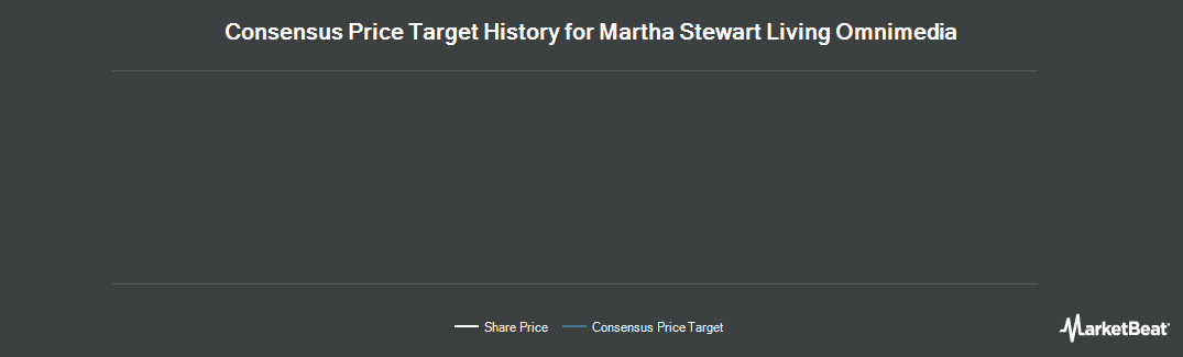 Price Target History for Martha Stewart Living Omnimedia (NYSE:MSO)