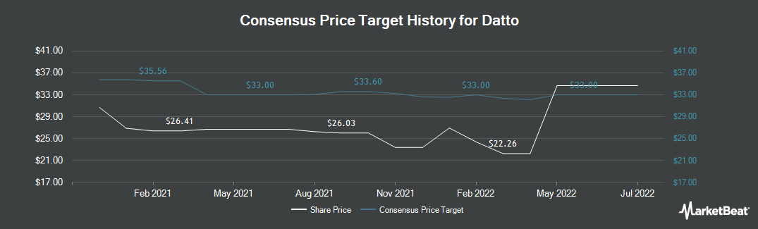 Price Target History for Madison Strategic Sector Premium Fund (NYSE:MSP)