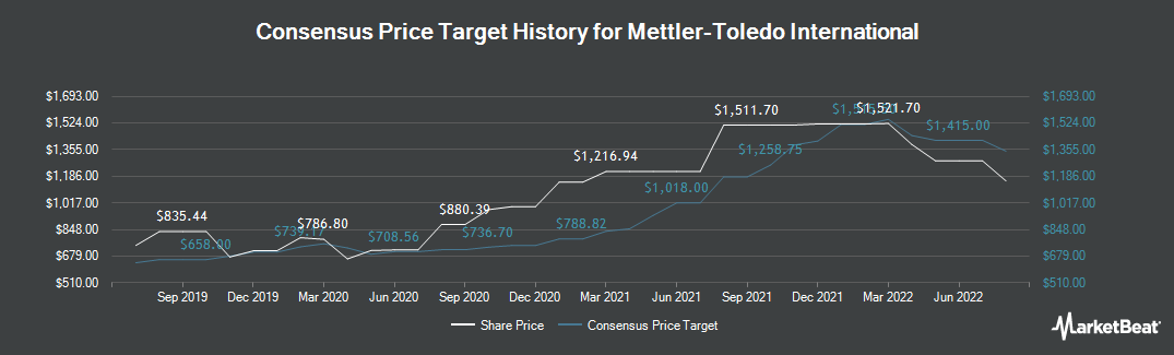 Price Target History for Mettler-Toledo International (NYSE:MTD)
