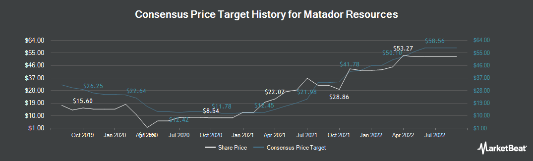 Price Target History for Matador Resources (NYSE:MTDR)