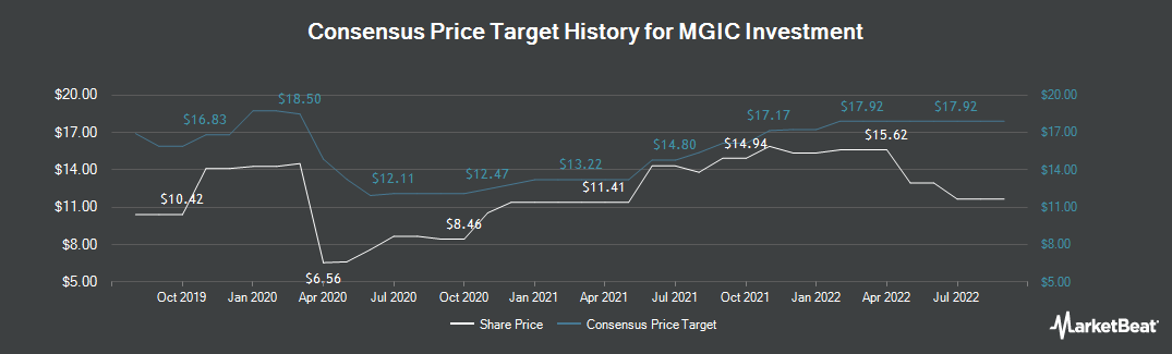 Price Target History for MGIC Investment Corporation (NYSE:MTG)