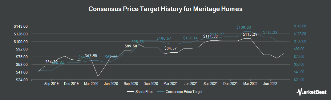 Price Target History for Meritage Homes (NYSE:MTH)