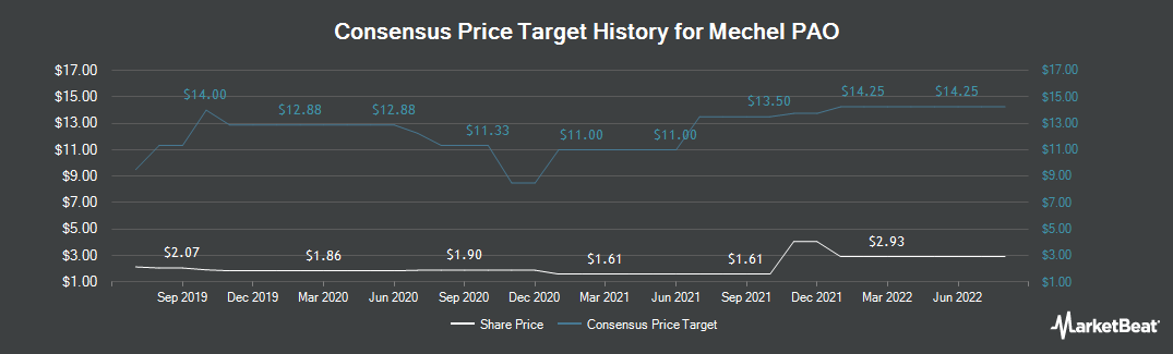 Price Target History for Chelyabinsk Metallurgical Plant (NYSE:MTL)