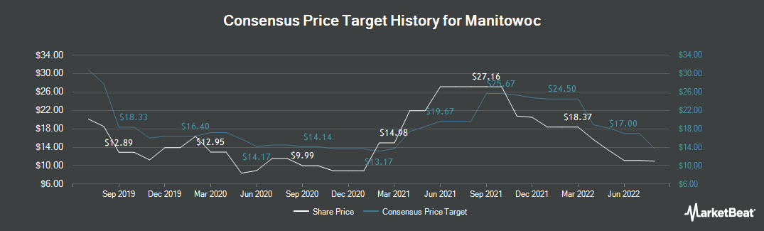 Price Target History for Manitowoc Company, Inc. (The) (NYSE:MTW)