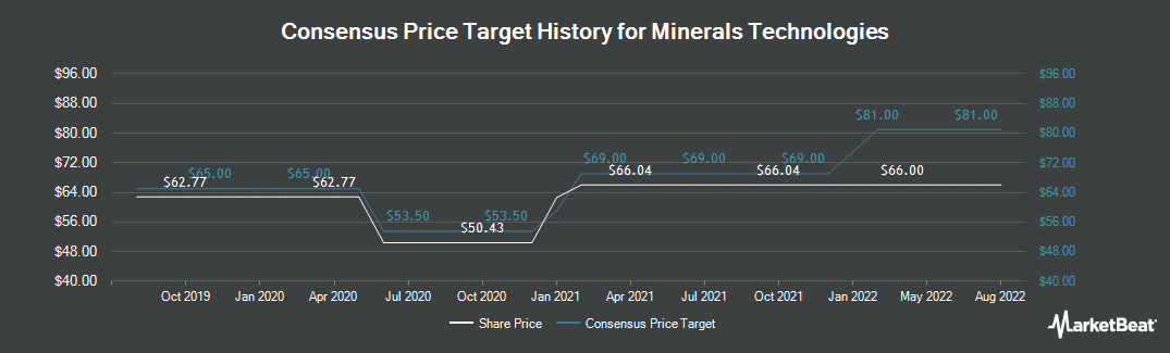 Price Target History for Minerals Technologies (NYSE:MTX)