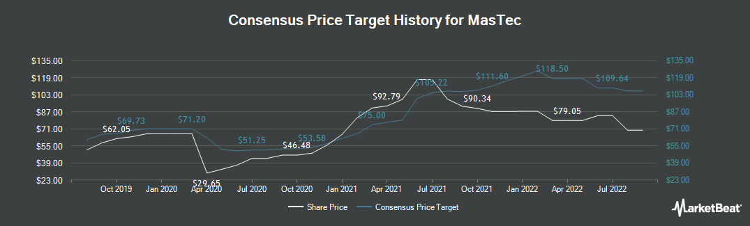 Price Target History for MasTec (NYSE:MTZ)
