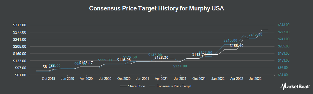Price Target History for Murphy USA (NYSE:MUSA)
