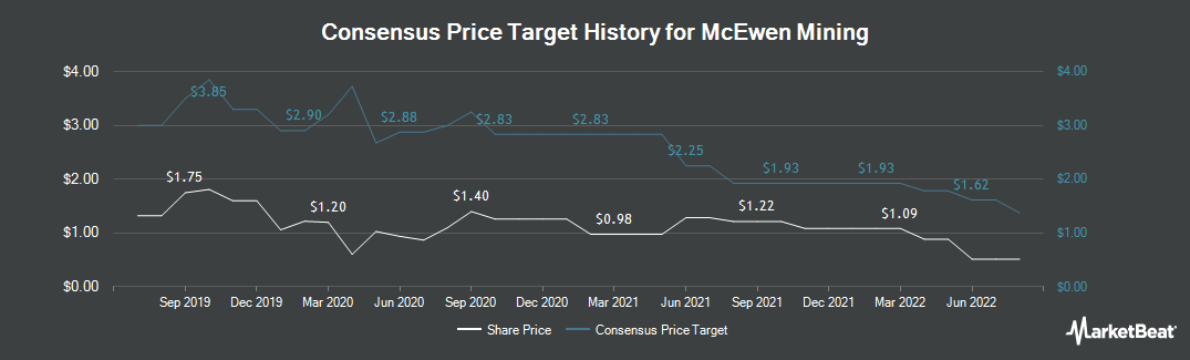 Price Target History for McEwen Mining (NYSE:MUX)