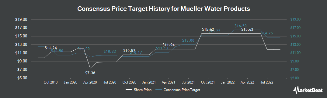 Price Target History for Mueller Water Products (NYSE:MWA)