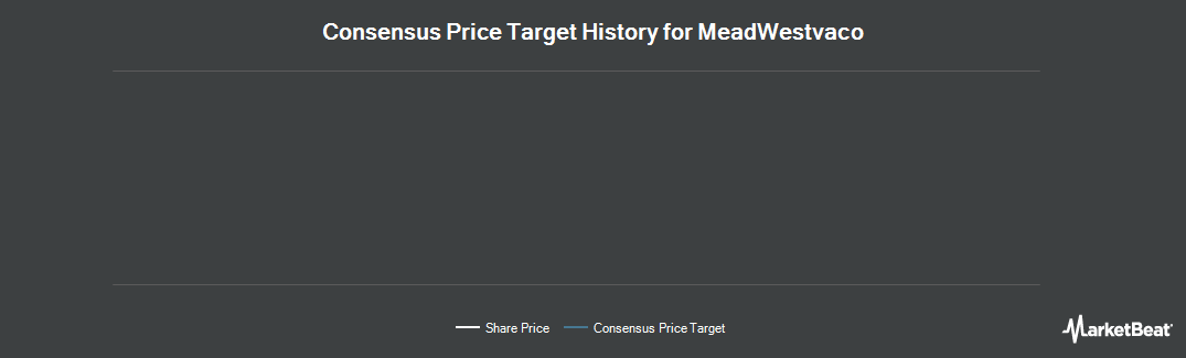 Price Target History for MeadWestvaco Corp. (NYSE:MWV)