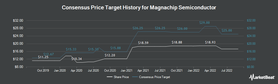 Price Target History for Magnachip (NYSE:MX)