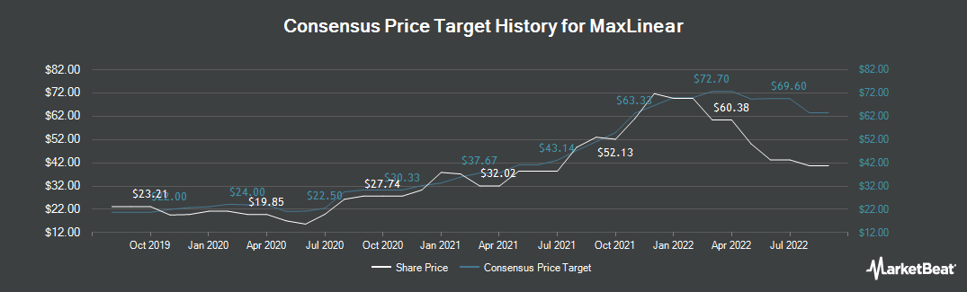 Price Target History for MaxLinear (NYSE:MXL)