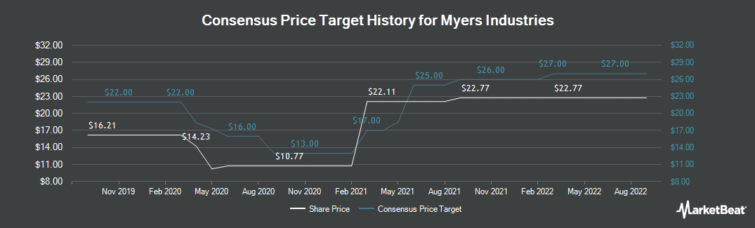 Price Target History for Myers Industries (NYSE:MYE)