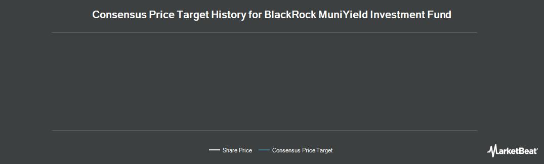 Price Target History for BR-MUNIYLD INV (NYSE:MYF)