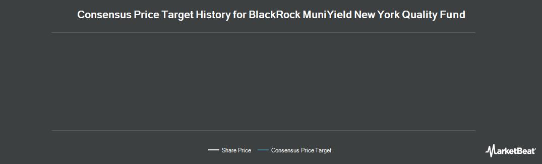 Price Target History for BR-MUNIYLD NY I (NYSE:MYN)