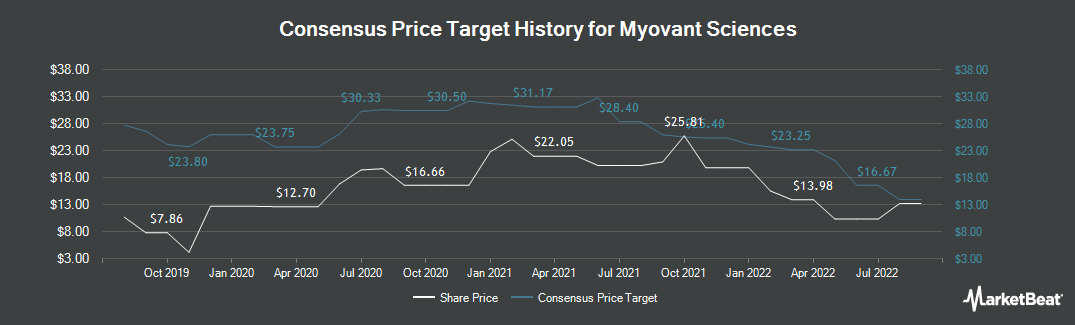 Price Target History for Myovant Sciences (NYSE:MYOV)