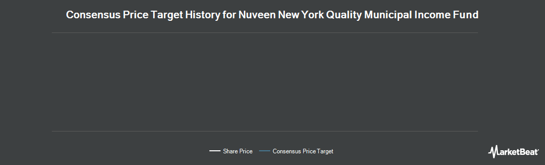Price Target History for Nuveen New York Dividend Advan (NYSE:NAN)