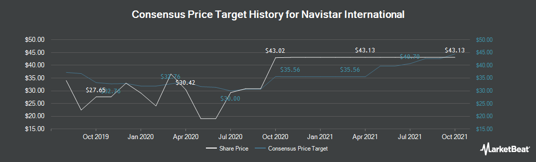 Price Target History for Navistar International (NYSE:NAV)
