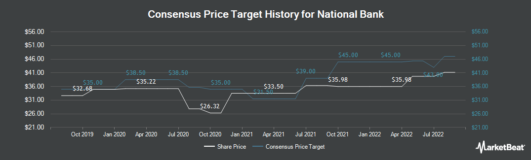Price Target History for National Bank (NYSE:NBHC)